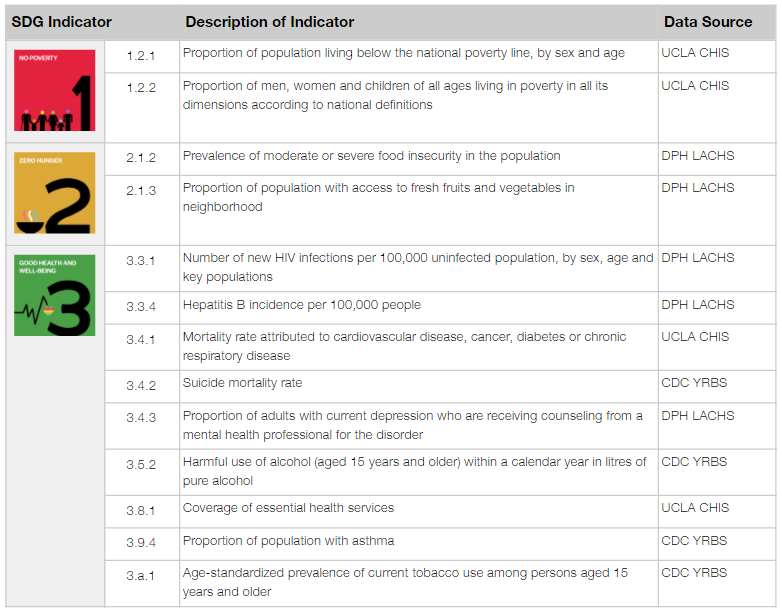 Table shows a list of proposed LGBTI indicators for SDGs 1, 2 and 3.